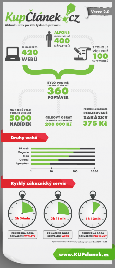 Infografika - KupClanek.cz