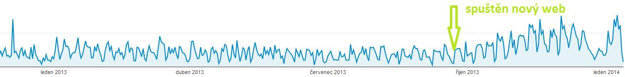 Nárůst návštěvnosti webu PANOP CZ po spuštění nového webu