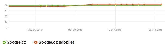 Viditelnosti webu - desktop a mobilní Google