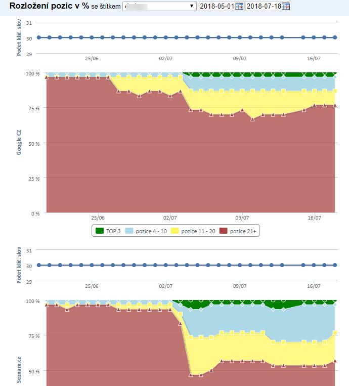 Viditelnost článku v SERP, data z Collabimu